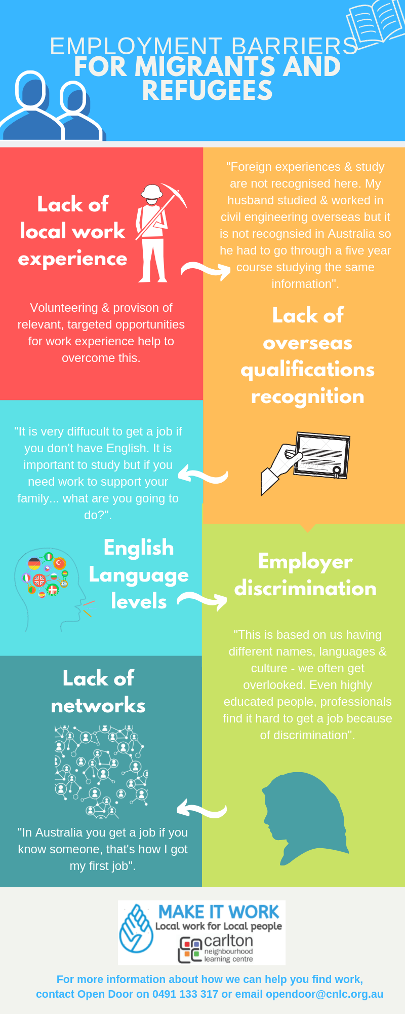 Barriers to employment infographic